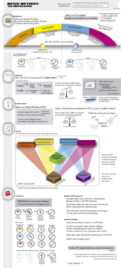 Mixed Methods: the infographic - Visual Brains