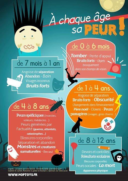 une jolie infographie de HOP'TOYS sur les peurs des enfants en fonction de leurs âges https://www.facebook.com/hoptoys.jeux.jouets.enfant.handicap/