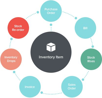 Importance of NetSuite Inventory Management for Business Growth - inoday