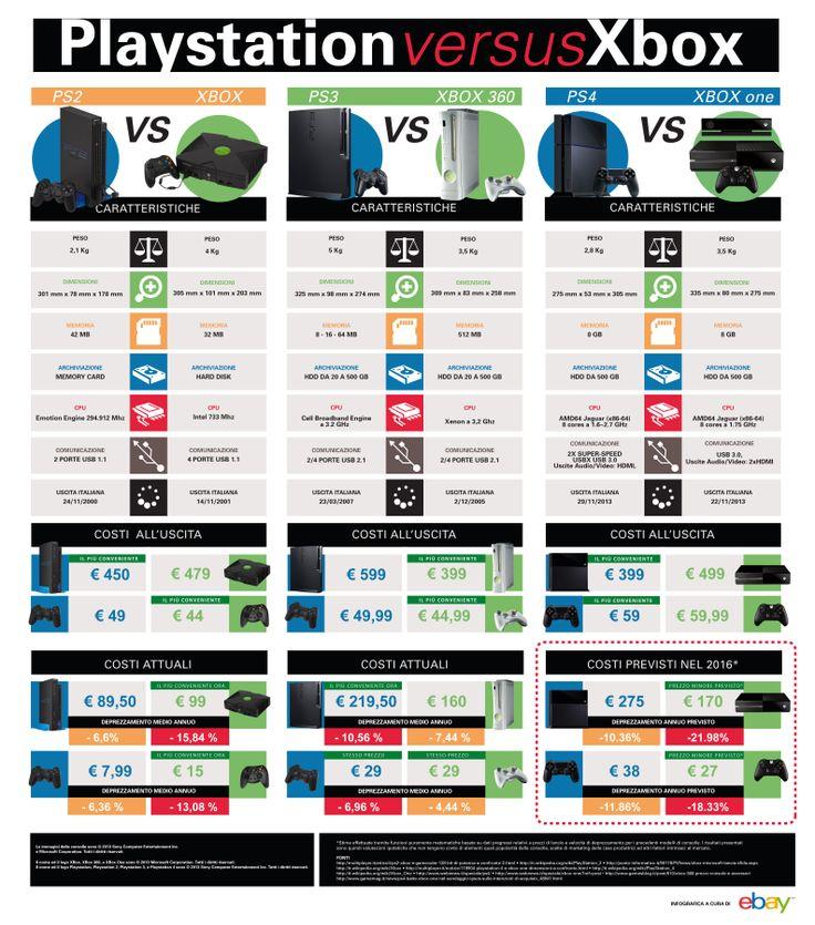Infografica Ps4 vs Xbox a cura di ebay.it