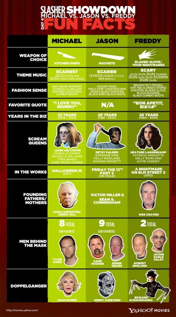 Horror Movie Fun Facts