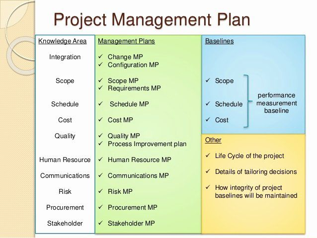 Configuration Management Plan Template Inspirational Pmp Prep 3 Project Integration Man How To Plan Project Management Professional Business Plan Template Free