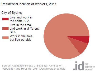 Residential location of workers, 2011