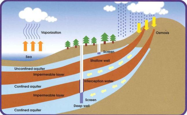 underground water system - Pesquisa Google