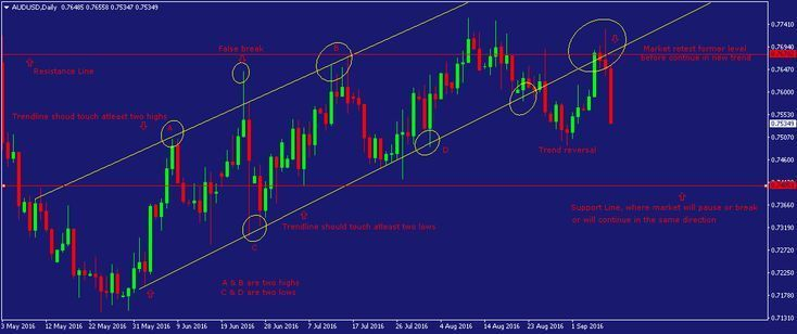 Best Forex Trading Platform Forex Platform Trading Forex