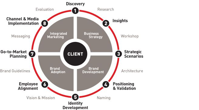 Brand strategy development