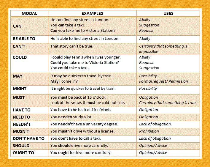 Learning about modal verbs English grammar lesson