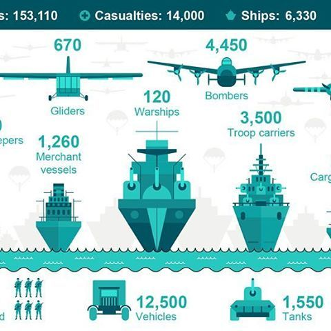 D-Day, a 20th Century Armada. ➖ The Normandy landings (codenamed Operation Neptune) were the landing operations on Tuesday, 6 June 1944 (termed D-Day) of the Allied invasion of Normandy in Operation Overlord during World War II. The largest seaborne invasion in history, the operation began the liberation of German-occupied northwestern Europe from Nazi control, and contributed to the Allied victory on the Western Front. ➖ The amphibious landings were preceded by extensive aerial and naval…