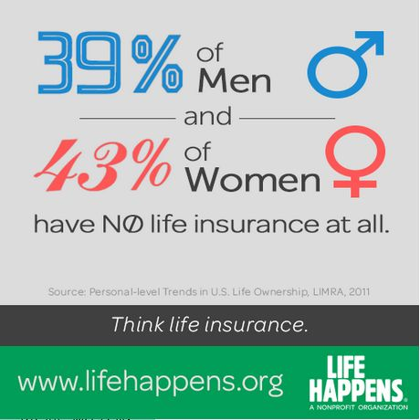 39% of men and 43% of women have no life insurance. Changing that is easy at www.lifehappens.org/LI