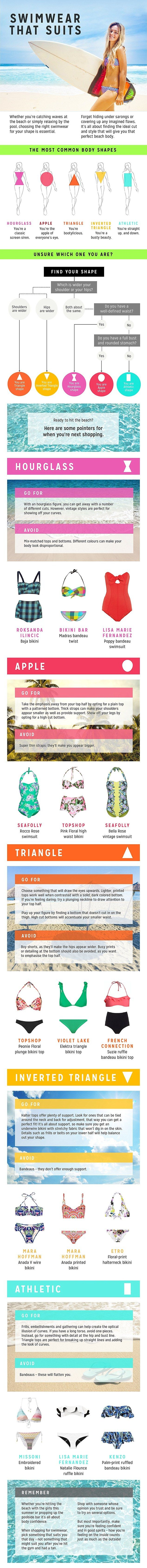 Infographic shows how to choose the RIGHT swimsuit for your body type #dailymail