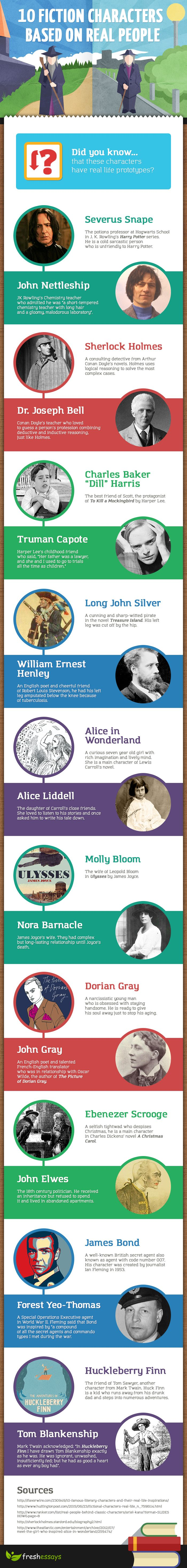 10 Fiction Characters Based on Real People #infographic #Fiction #Books