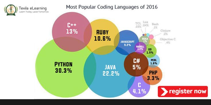 Did you know Python programming language is the top programming languages of the year 2016? Join our course on Python for beginners and get the skills to start your venture by learning the language that drives many businesses. #TexilaeLearning #Pyton #OnlineCourses http://www.texilaedu.org/product-category/information-technology/