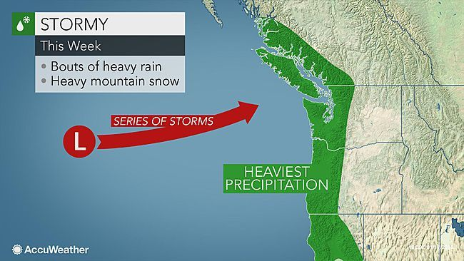 Series of storms to raise West Coast flood risk this week By Brett Rathbun - AccuWeather The flood risk will increase this week from northern California to western Washington as storms continue to hit the area. Rainfall amounts of 4 to 8 inches are expect...