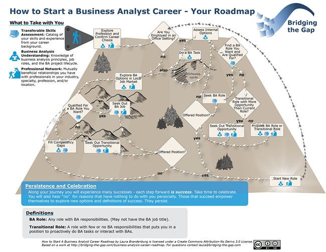 104 best Business Analysis images on Pinterest Education - business analysis