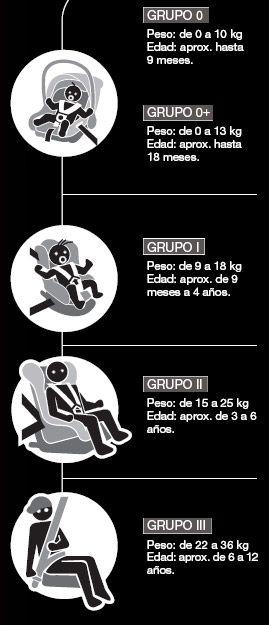 Tabla silla de coche peso-edad