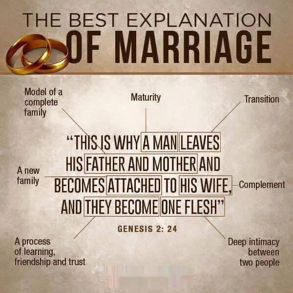 A great explanation and break down of Biblical marriage. (Source unknown to attribute credit)