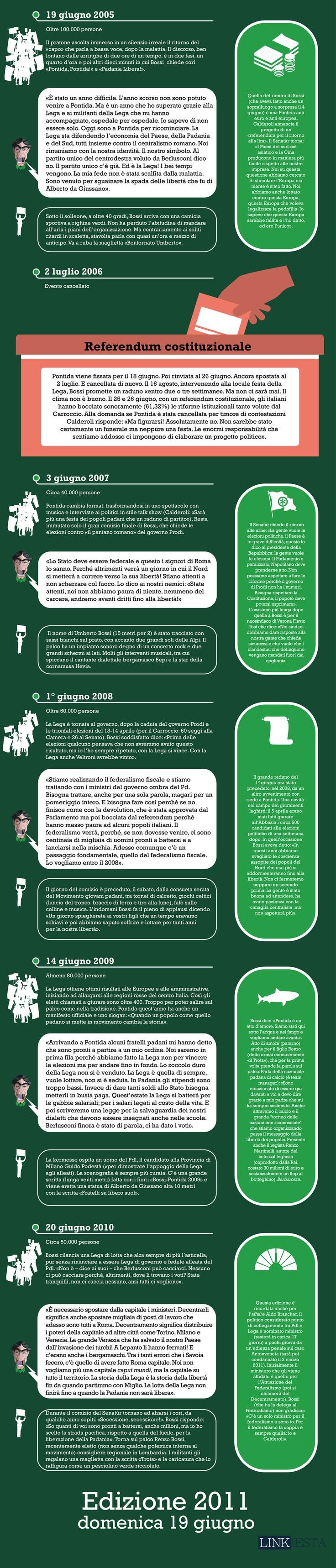 Infografica sulla storia della Lega Nord quarta parte