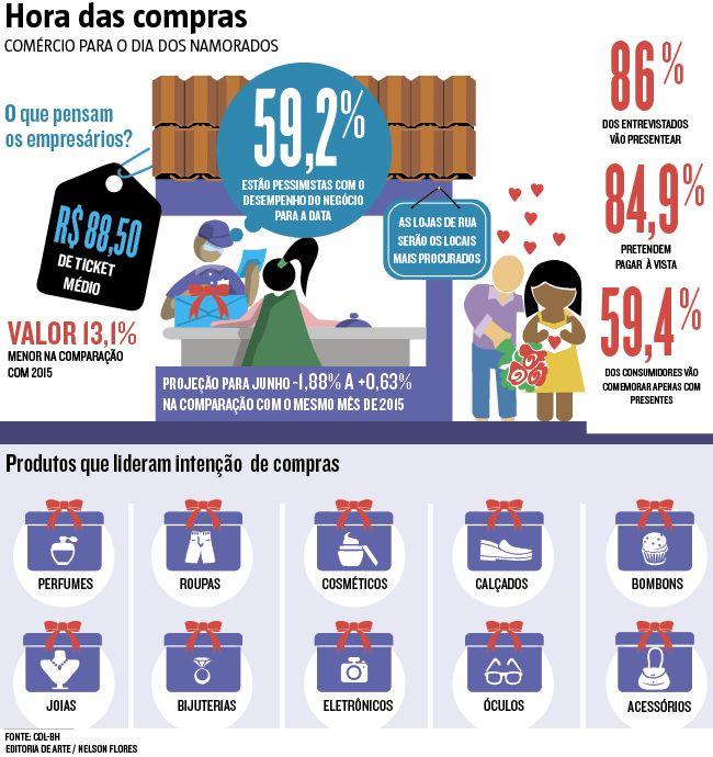 Com a inflação batendo em 9,32% em 12 meses, bem acima do teto da meta (6,5%), os comerciantes esperam um Dia dos Namorados modesto. Segundo projeção da Câmara dos Dirigentes Lojistas de Belo Horizonte (CDL-BH), embora a data injete entre R$ 2,01 bilhões a R$ 2,06 bilhões no varejo em junho, o mês deve fechar entre queda de 1,88% e leve alta de 0,63% na comparação com junho de 2015 (11/06/2016) #Comércio #DiaDosNamorados #Economia #Infográfico #Infografia #HojeEmDia