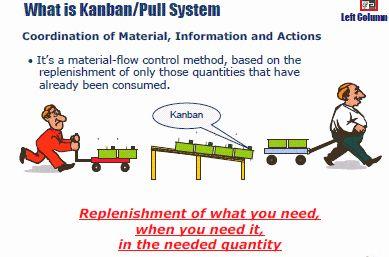 Push And Pull Personal Kanban Boards Lean Visual