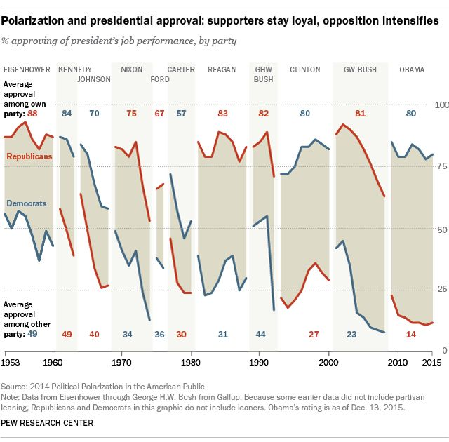 Polarization and presidential approval: supporters stay loyal, opposition intensifies