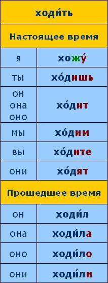 È ora di parlare russo::Manuale di grammatica