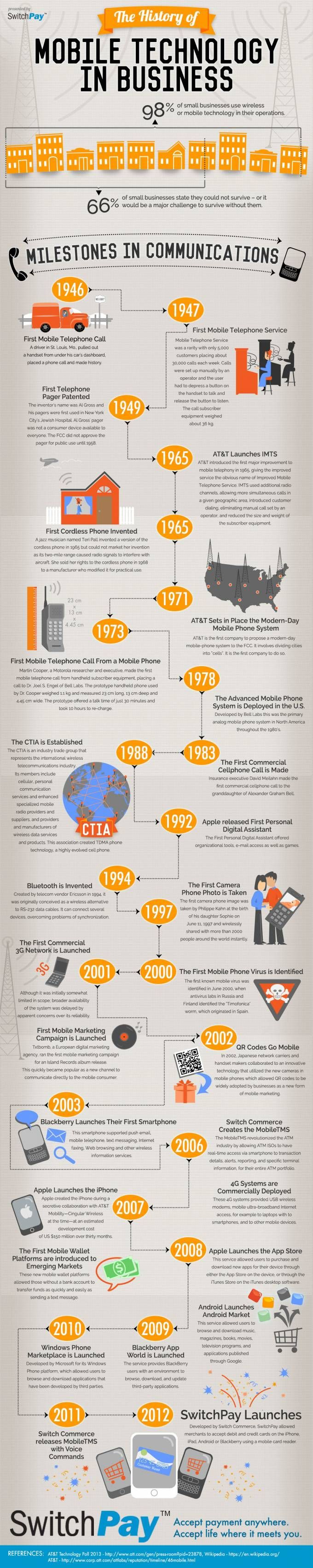 History of Mobile Technology | SwithPay