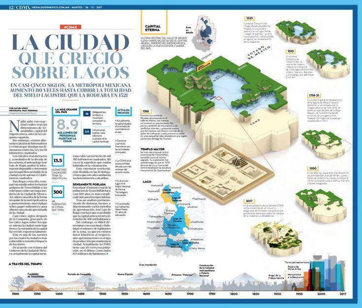 Título: La ciudad que creció sobre lagos Por Sayuri López Infografía: Paul Perdomo Medio: Heraldo de México Vía: heraldodemexico.com.mx