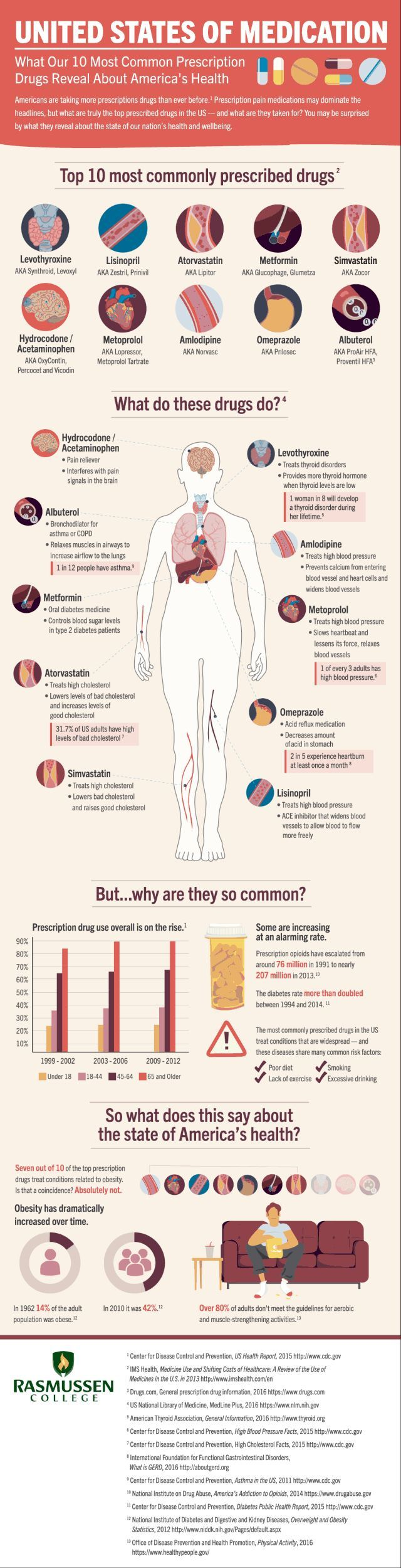 The Most Common Prescription Drugs and What They Reveal About America's Health Infographic