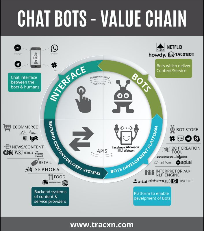 chatbot value
