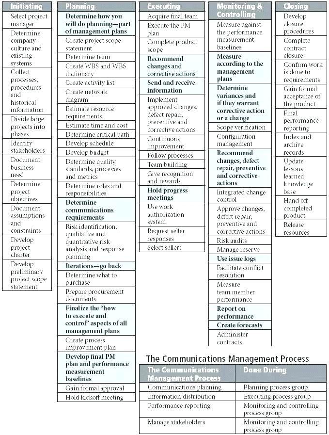 business management plan template project contents develop
