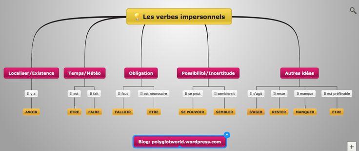 Maîtrisez les tournures impersonnelles en #français (il y a, il faut, il est…) grâce à ce schéma explicatif et en prime, un exercice pratique!