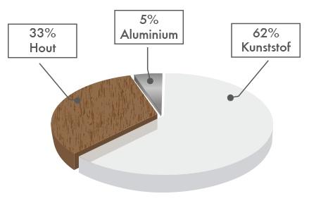 De meeste consumenten die in 2012 via Kozijnen-Weetjes offertes aanvroegen, kozen voor kunststof kozijnen.