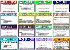 Free printable grammar terms posters.  Each poster includes an explanation of the term and some examples of their uses in sentences.  Includes adjective, adverb, verb, noun, pronoun, connective, conjunction, preposition, definite article, indefinite article, adverbial, fronted adverbial, proper noun and article.