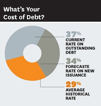 Do You Know Your Cost of Capital? Probably not, if your company is like most