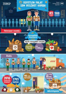 Tesco_Infografika_Egyetlen_falat_sem_veszhet_karba