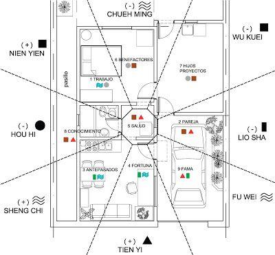 Arquitectura y feng shui curso de feng shui consultor - Arquitectura feng shui ...