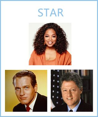 There are only 8 types of Entrepreneurs according to the Wealth Dynamics Profile types. Here is the second type: The Star. Star- They are at their best when thinking on their feet. Detail and analysis are not their strong points, so while they are an extraordinary promoter, they will be more successful when promoting other people's creations than their own.  Examples being Oprah Winfrey, Paul Newman and Bill Clinton. Read more - http://bit.ly/1IvWTXf