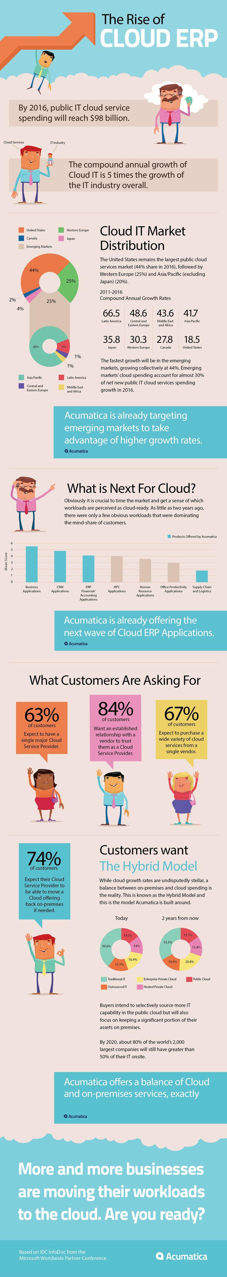 The Rise of Cloud ERP www.hydra.pt #microsoft #erp