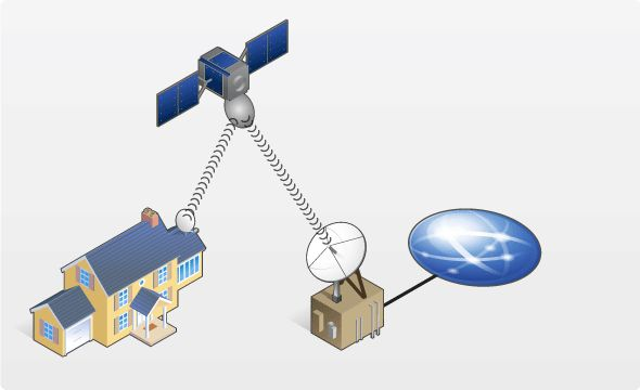The Technology behind Satellite Internet Services.