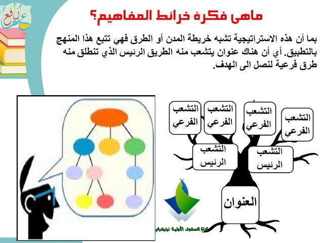 استراتيجية خريطة المفاهيم ضمن استراتيجيات التعلم النشط Concept Mapping Strategy 3ilm Nafi3 Lettering Alphabet Arabic Alphabet Letters Map