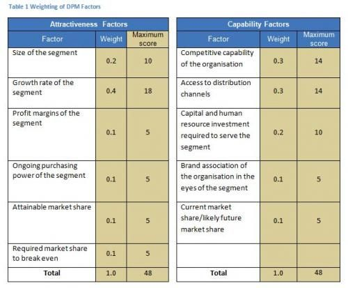article - good strategic choices directional policy matrix - weighting of dpm