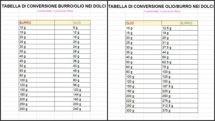 Come sostituire Burro con Olio nei Dolci | Tabelle La proporzione burro-olio ottimale è dell'80% ossia 10 a 8 o per meglio dire per 100 g di burro occorron