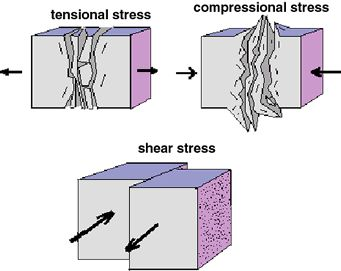 Diagram shows tensional stress (a rock being pulled apart), compressional stress (a rock being pushed together) and shear stress (a rock with forces in opposite directions).