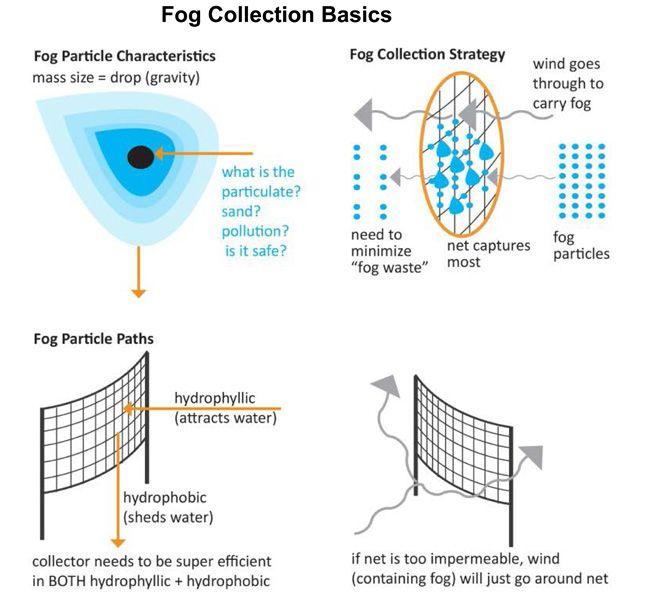 Informal Urban Communities Initiative » Fog Collection Basics