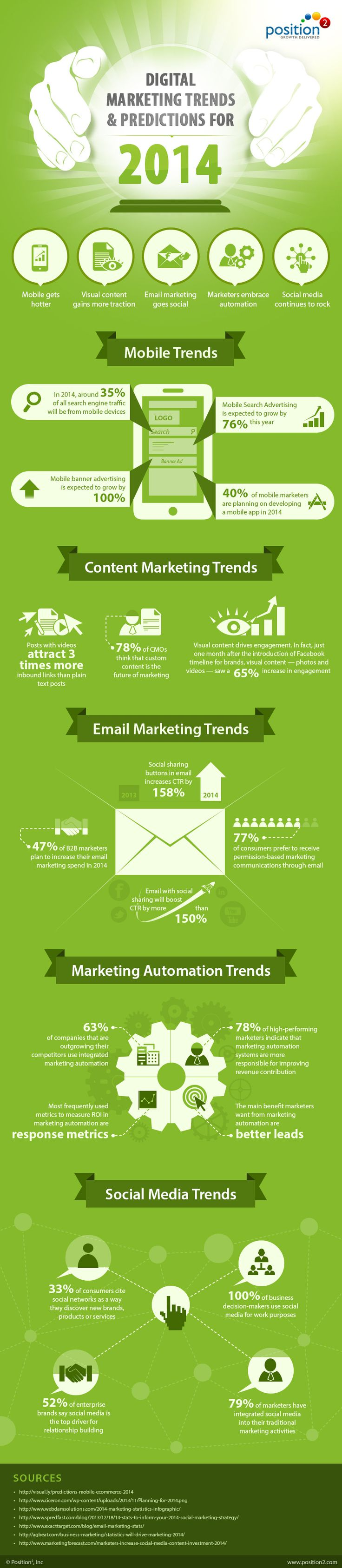19 Digital Marketing Trends And Predictions for 2014 - #infographic #DigitalMarketing #onlinemarketing #smm #in