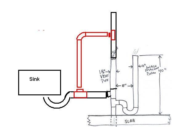 Installing Utility Sink In Laundry Room Main Floor Diy