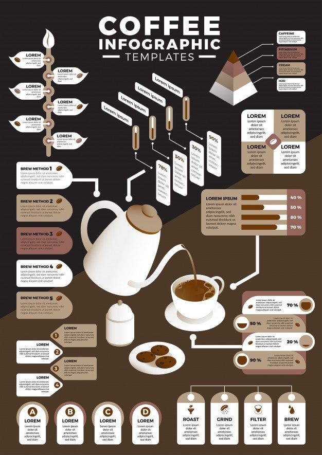 Coffee Infographic Templates Bundle In 2020 Coffee Infographic Coffee Infographic Design Coffee Design