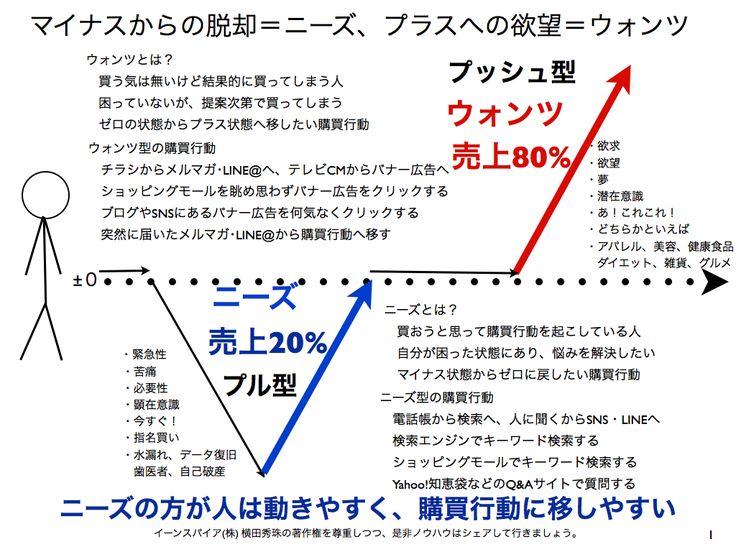 ニーズとは?ウォンツとは?その違いをマーケティング分析 http://yokotashurin.com/etc/needs_wants.html