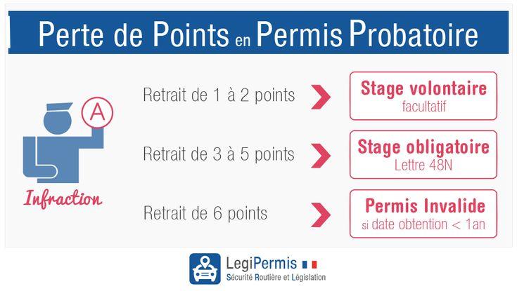 La perte de points en permis probatoire. Comment ça se passe ? www.legipermis.com