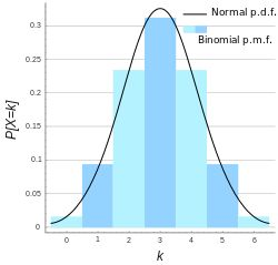 Binomial distribution - Wikipedia, the free encyclopedia